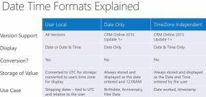 Date Field Formats