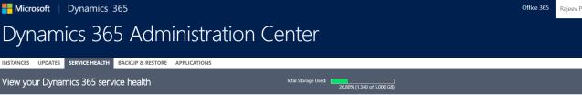 Organization - Total Storage Used